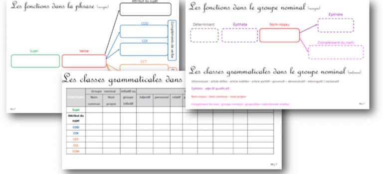Fiches d'aide à l'analyse grammaticale : natures et fonctions